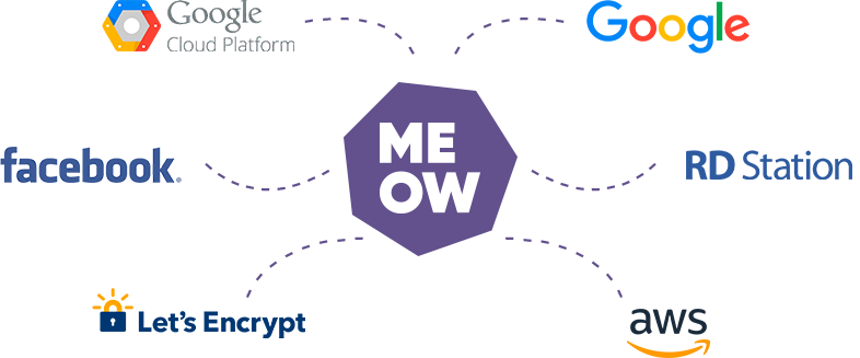 Marketing e Performance Digital - Meow Digital
